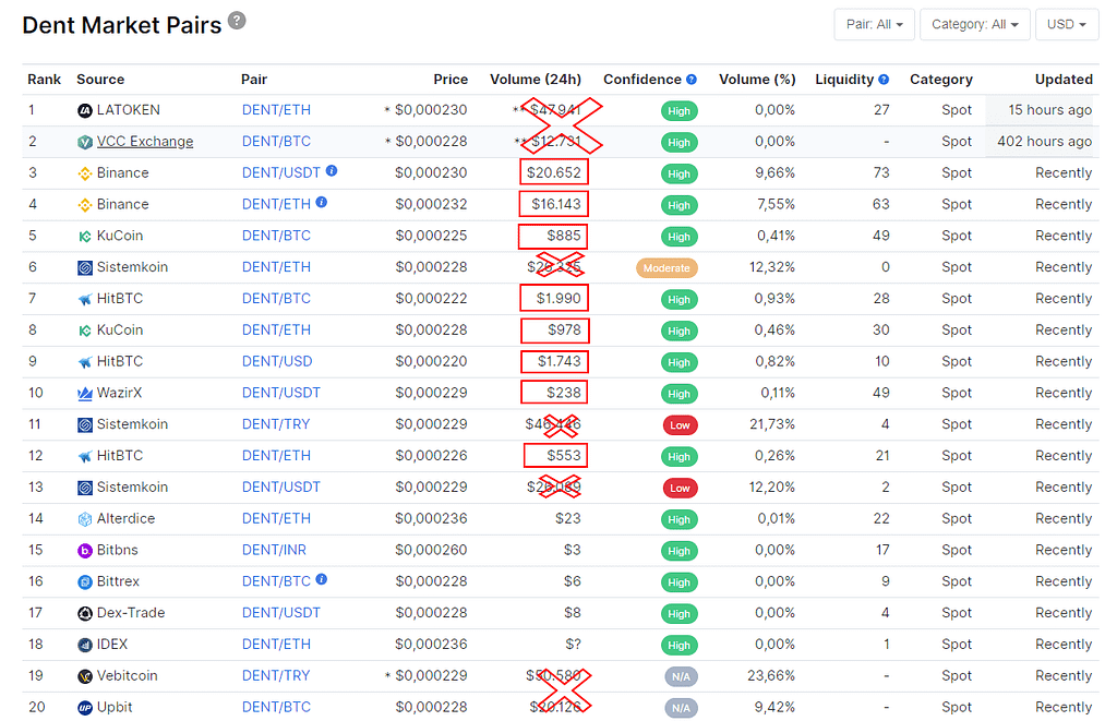 DENT Trading Pairs on Exchanges