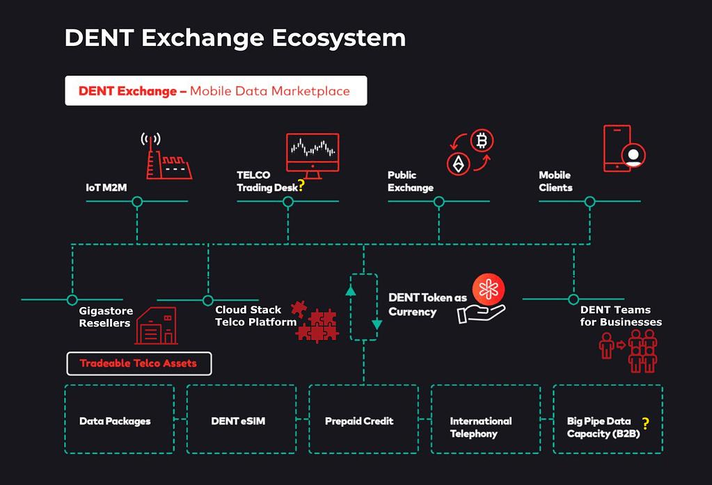DENT Exchange Ecosystem