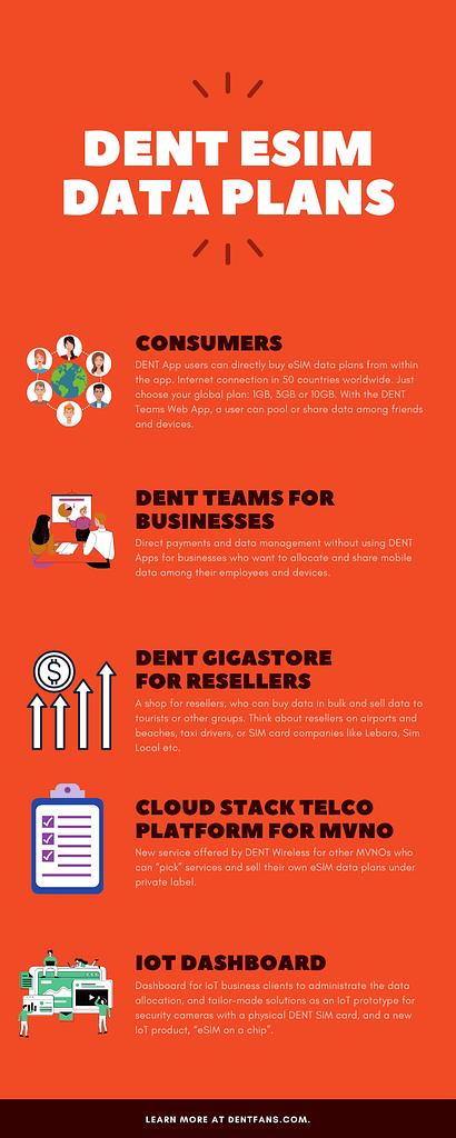 DENT eSIM Data Plans Infographic