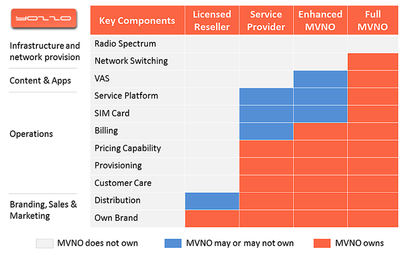 MVNO vs MNO and classifications