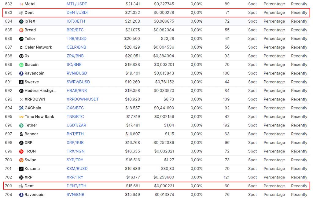 Binance Trading Pairs ranked per volume